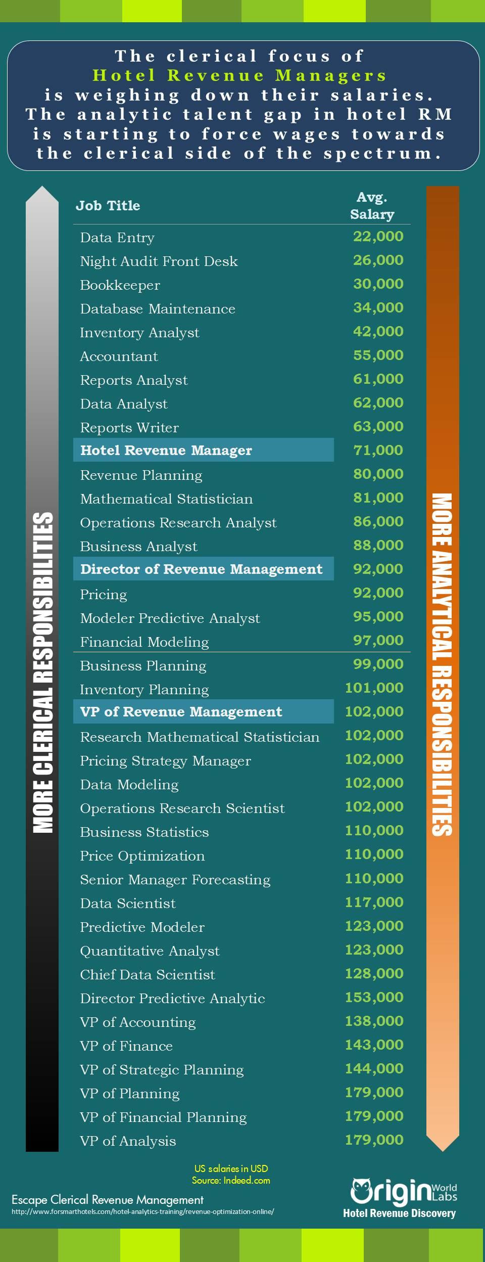 rm_salaries