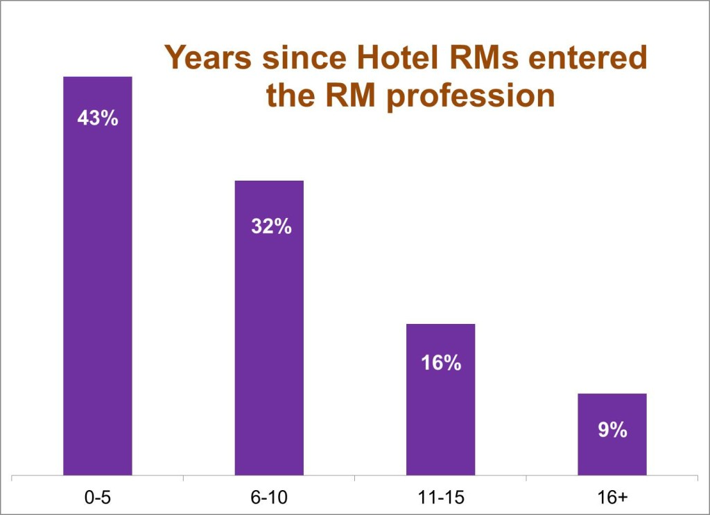 rm_graph2